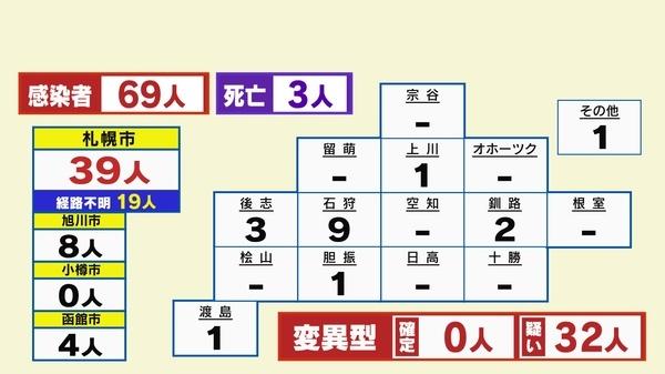 今日 小樽 コロナ 新型コロナウイルス感染症への対応について